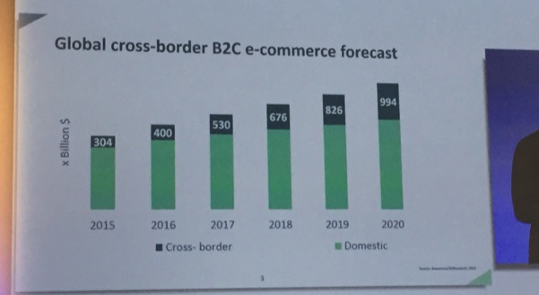 Jesse Weltevreden: Cross-Border E-Commerce Is Set to Triple
