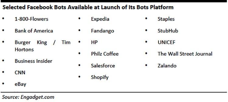 chatbots fb