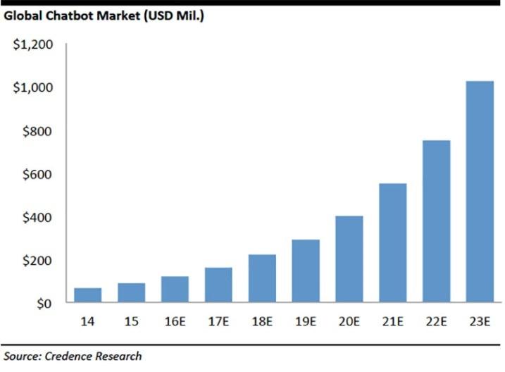 chatbots global market