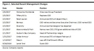 PPT Mgmt