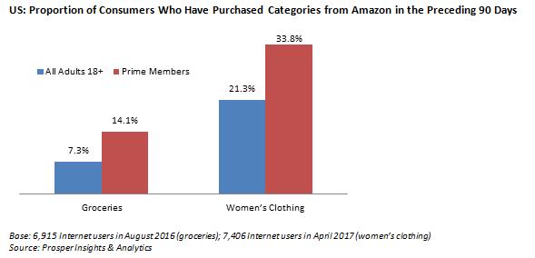 Amazon Blog Figure 1