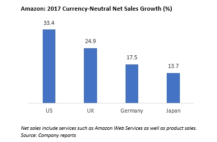 Amazon 2017 Currency Neutral Net Sales Growth