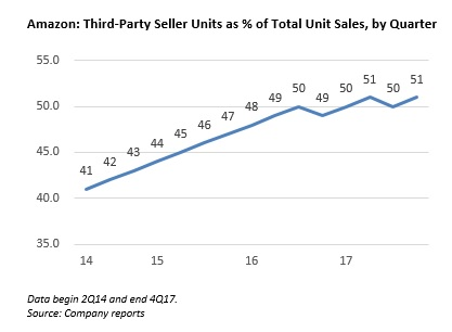 Amazon Third Party Seller Units