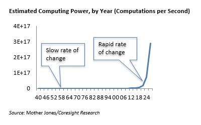Weekly Blog Computing Power